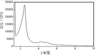 硅基介孔材料及其制备方法